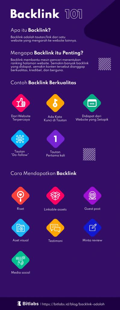 backlink infografis