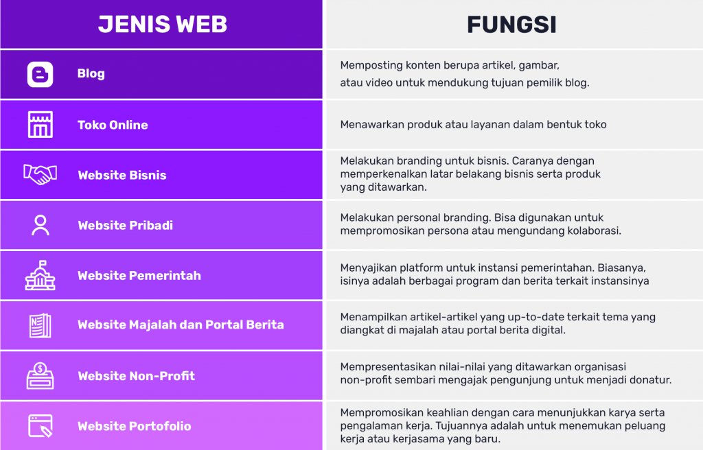 infografik jenis website