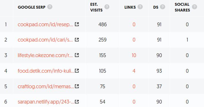 contoh list serp di ubersuggest