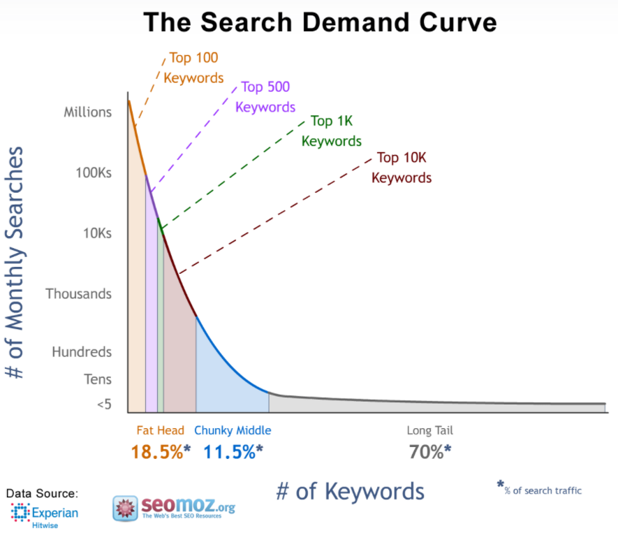 hasil riset long tail keywords