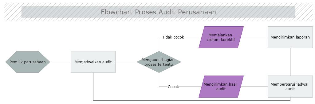 flowchart audit perusahaan