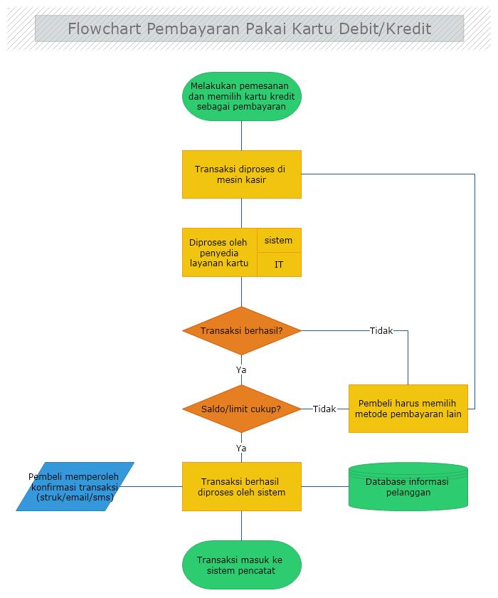 contoh algoritma flowchart transaksi kartu debit