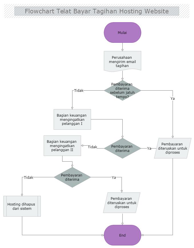 contoh algoritma Flowchart telat bayar hosting