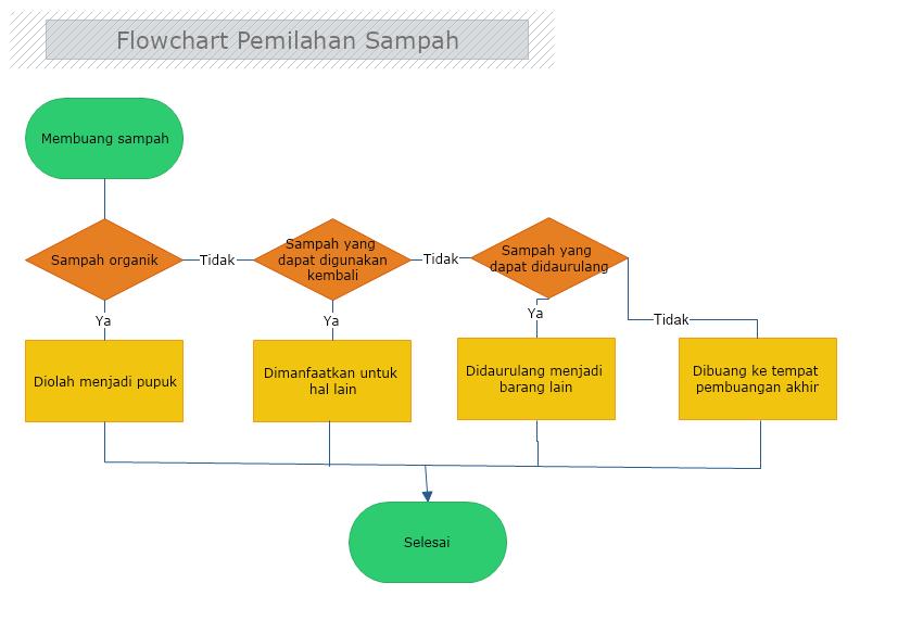 contoh algoritma flowchart pemilahan sampah
