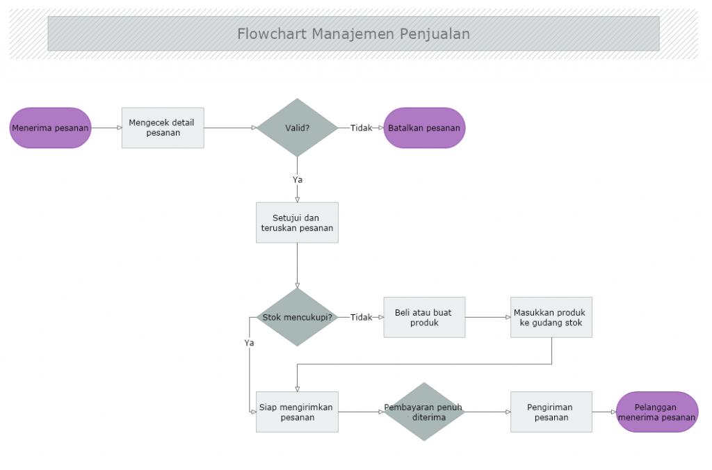 flowchart manajemen penjualan