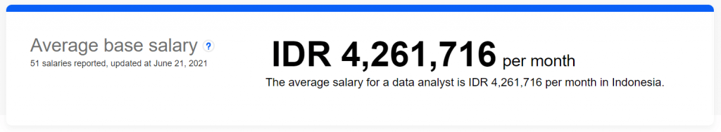 rata rata gaji data analyst di indonesia