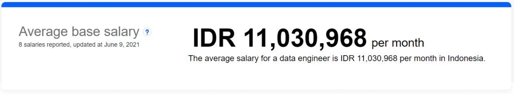 rata-rata gaji data engineer