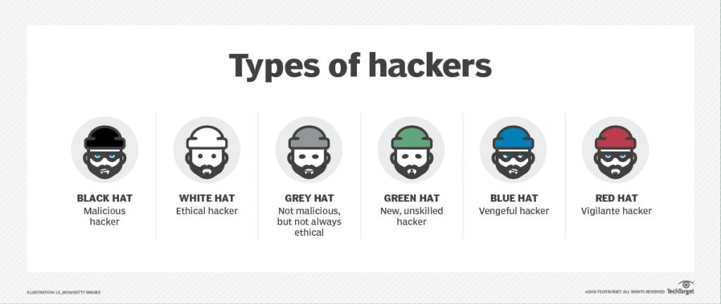 jenis-jenis hacker